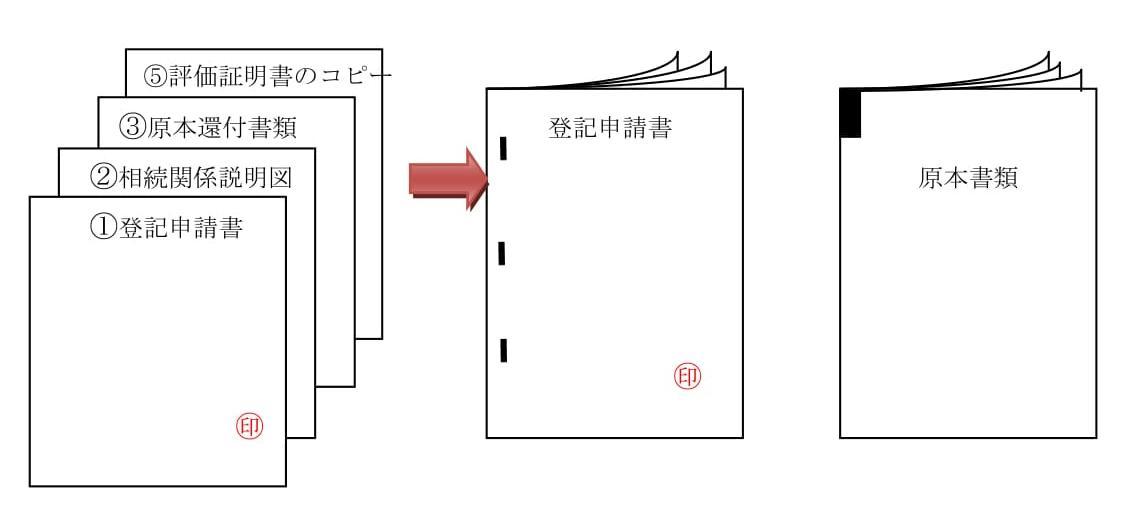 ①②③⑤の書面をホチキスなどで左綴じにします。 登記申請書(①②③⑤)と原本書類(④)を分けて法務局に提出します。
